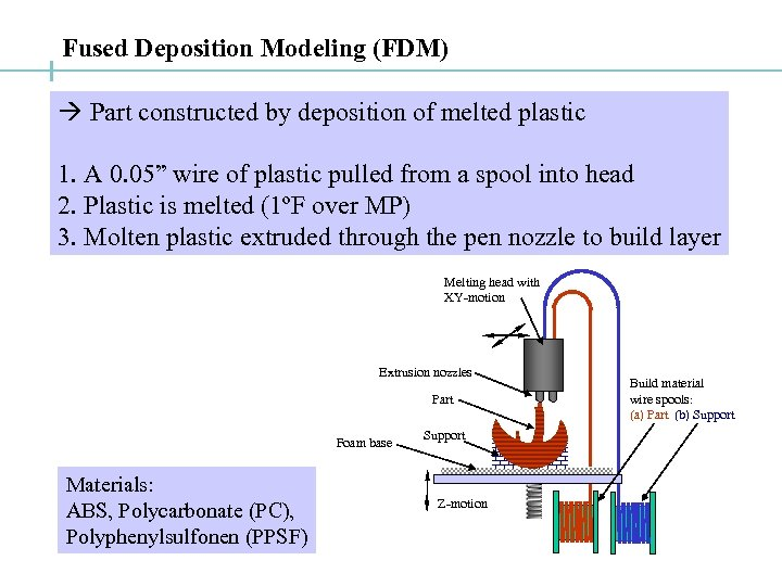Fused Deposition Modeling (FDM) Part constructed by deposition of melted plastic 1. A 0.