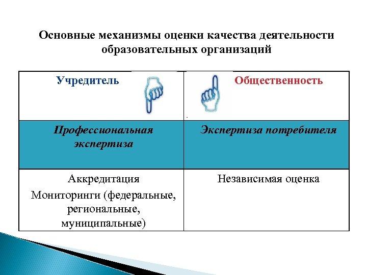 Основные механизмы оценки качества деятельности образовательных организаций Учредитель Общественность Профессиональная экспертиза Экспертиза потребителя Аккредитация
