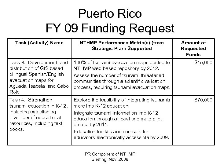 Puerto Rico FY 09 Funding Request Task (Activity) Name NTHMP Performance Metric(s) (from Strategic