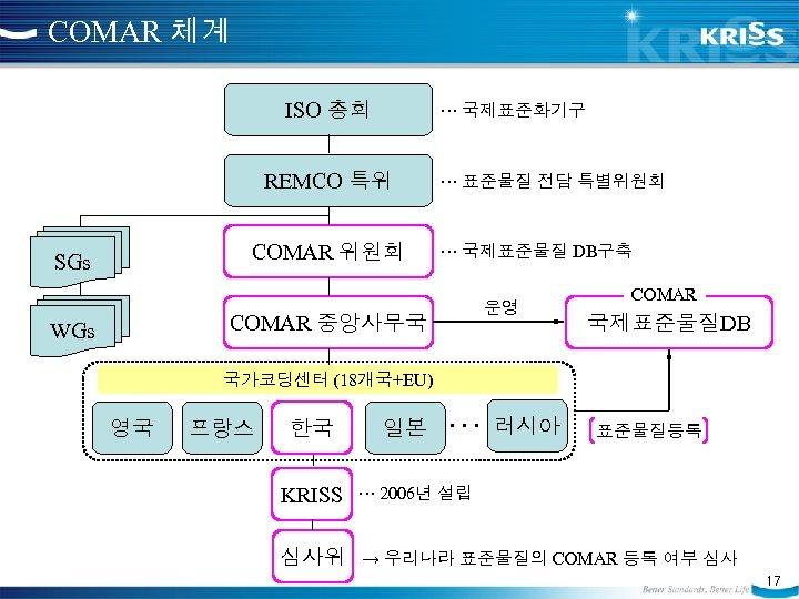 COMAR 체계 ISO 총회 ··· 국제표준화기구 REMCO 특위 COMAR 위원회 SGs ··· 표준물질 전담