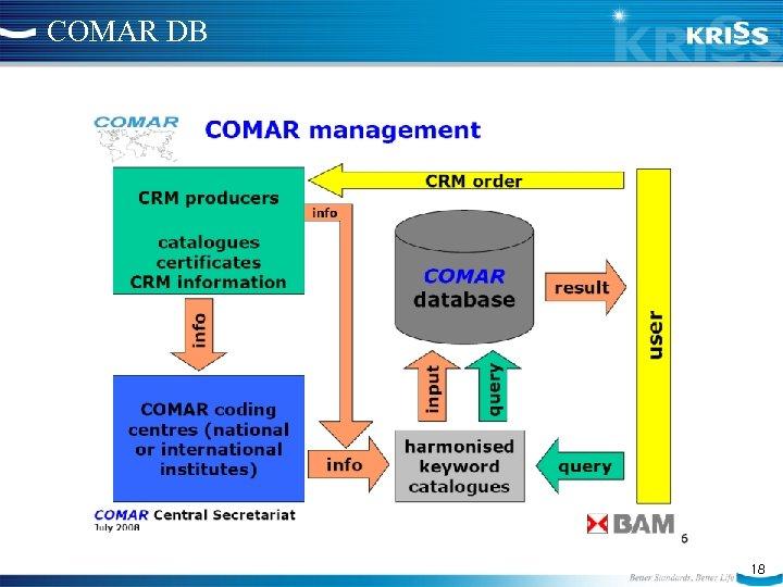 COMAR DB 18