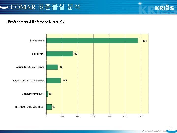 COMAR 표준물질 분석 Environmental Reference Materials 26