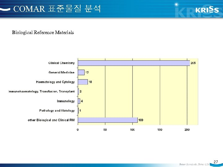 COMAR 표준물질 분석 Biological Reference Materials 27
