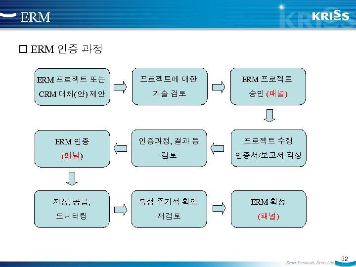 ERM 인증 과정 ERM 프로젝트 또는 프로젝트에 대한 ERM 프로젝트 CRM 대체(안) 제안 기술