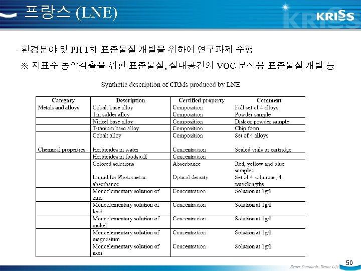 프랑스 (LNE) - 환경분야 및 PH 1차 표준물질 개발을 위하여 연구과제 수행 ※ 지표수