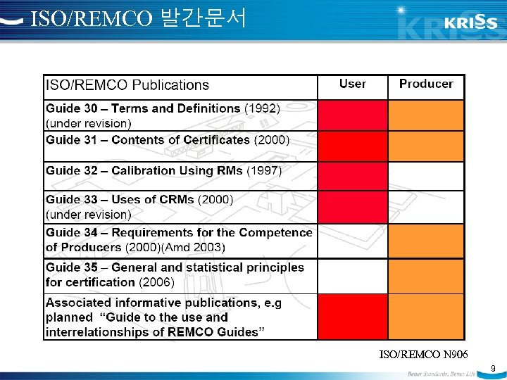 ISO/REMCO 발간문서 ISO/REMCO N 906 9