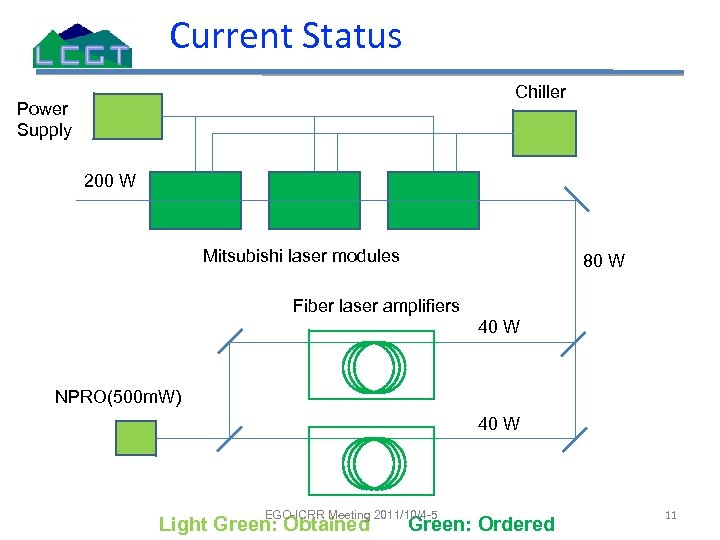 Current Status Chiller Power Supply 200 W Mitsubishi laser modules 80 W Fiber laser