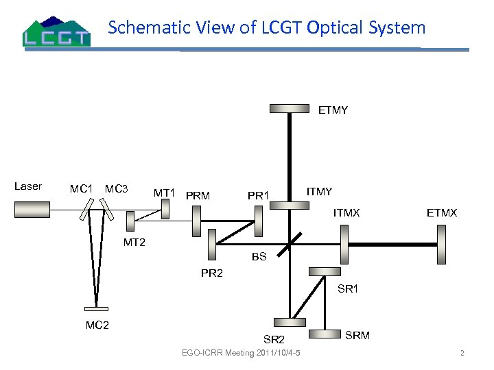 Schematic View of LCGT Optical System ETMY Laser MC 1 MC 3 MT 1
