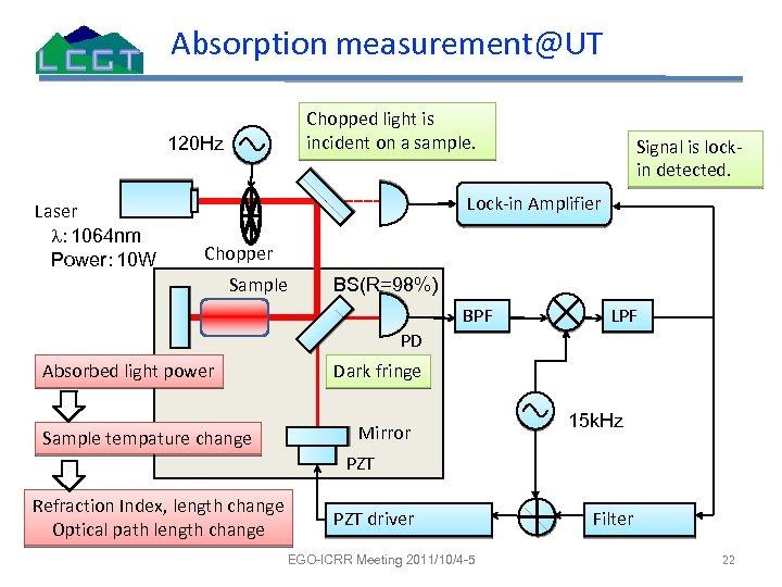 Absorption measurement@UT Chopped light is incident on a sample. 120 Hz Laser l: 1064