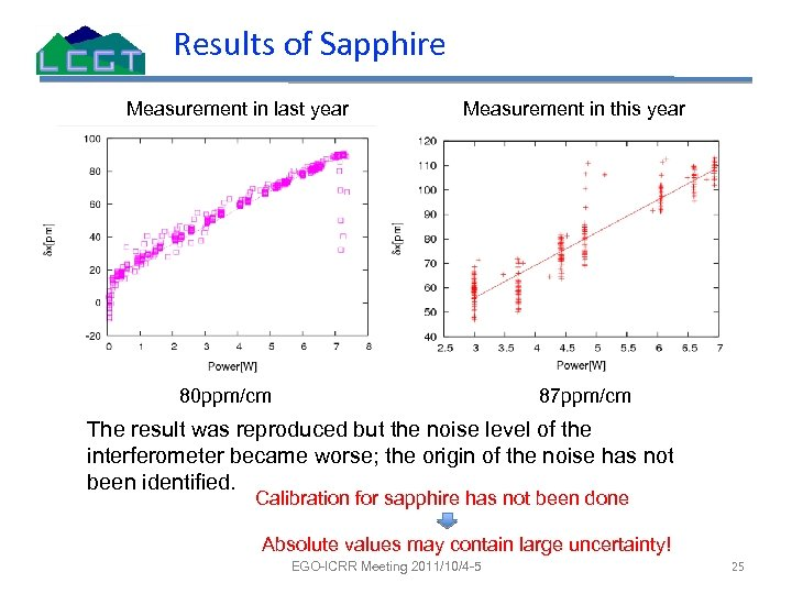 Results of Sapphire Measurement in last year Measurement in this year 80 ppm/cm 87