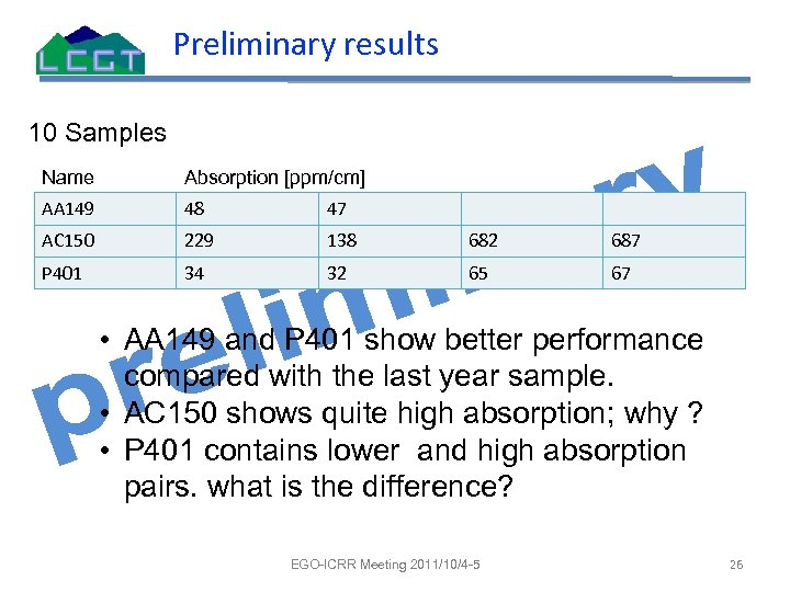 Preliminary results 10 Samples Name Absorption [ppm/cm] AA 149 48 47 AC 150 229