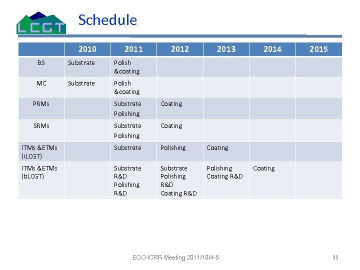Schedule 2010 2011 BS Substrate 2013 2014 2015 Polish &coating MC 2012 Polish &coating