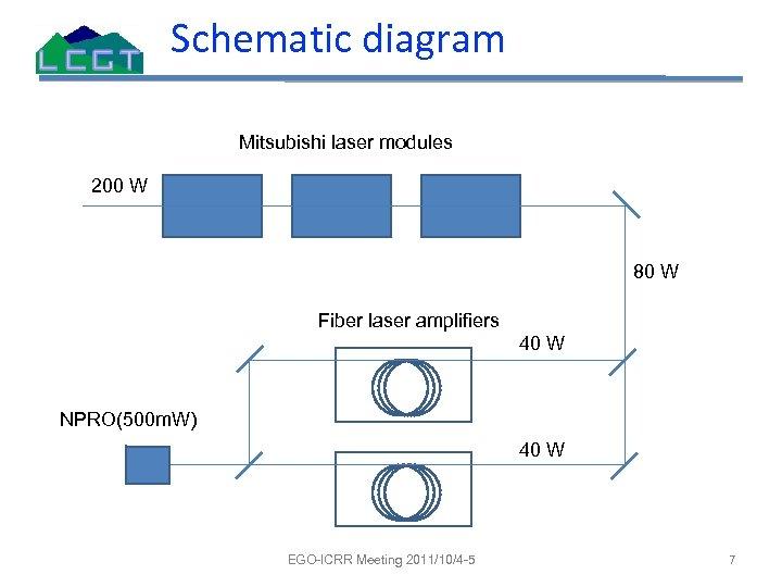 Schematic diagram Mitsubishi laser modules 200 W 80 W Fiber laser amplifiers 40 W