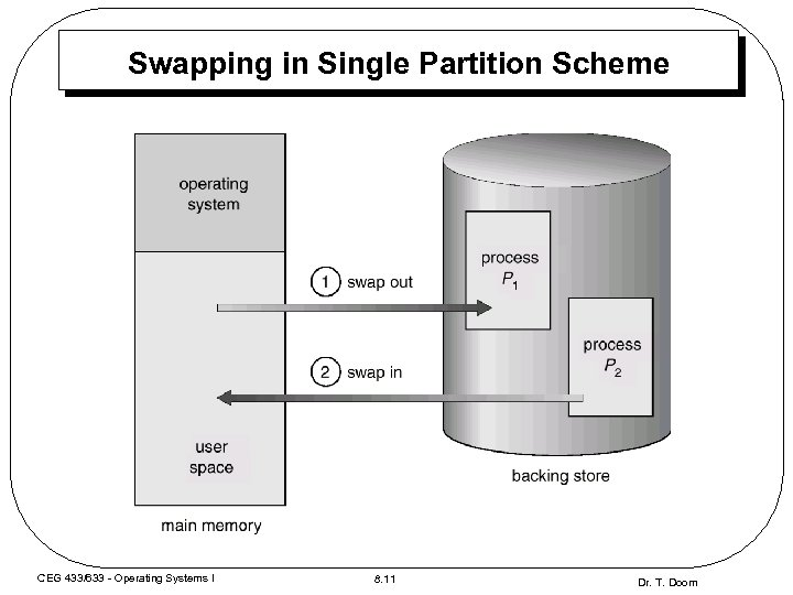 Swapping in Single Partition Scheme CEG 433/633 - Operating Systems I 8. 11 Dr.