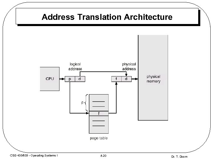 Address Translation Architecture CEG 433/633 - Operating Systems I 8. 20 Dr. T. Doom