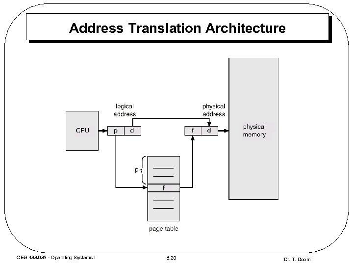Address Translation Architecture CEG 433/633 - Operating Systems I 8. 20 Dr. T. Doom