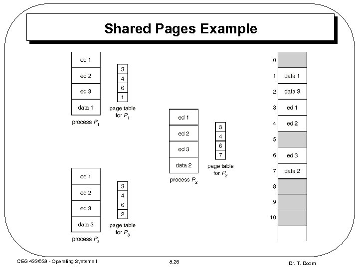Shared Pages Example CEG 433/633 - Operating Systems I 8. 26 Dr. T. Doom