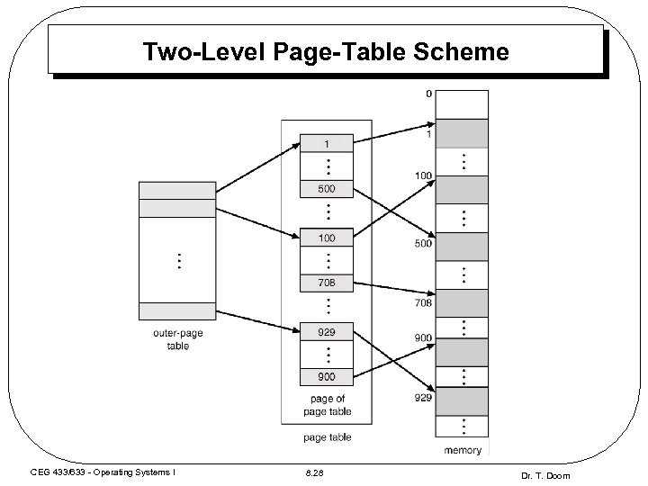 Two-Level Page-Table Scheme CEG 433/633 - Operating Systems I 8. 28 Dr. T. Doom