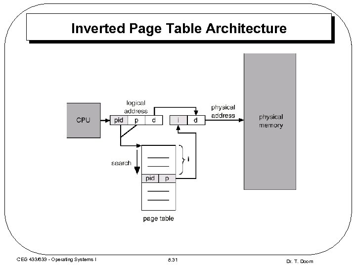 Inverted Page Table Architecture CEG 433/633 - Operating Systems I 8. 31 Dr. T.