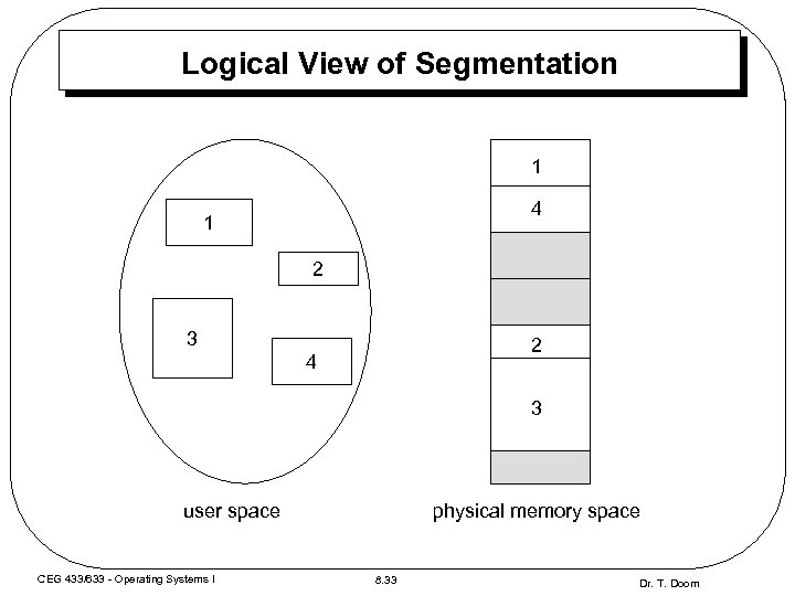 Logical View of Segmentation 1 4 1 2 3 2 4 3 user space