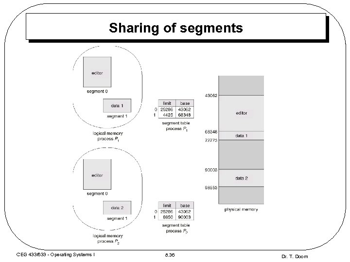 Sharing of segments CEG 433/633 - Operating Systems I 8. 36 Dr. T. Doom