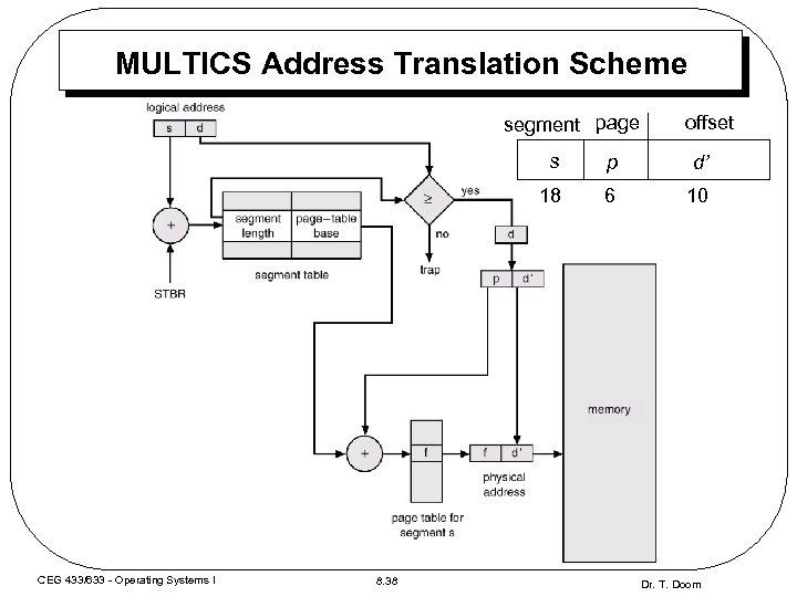 MULTICS Address Translation Scheme segment page offset s 8. 38 d' 18 CEG 433/633