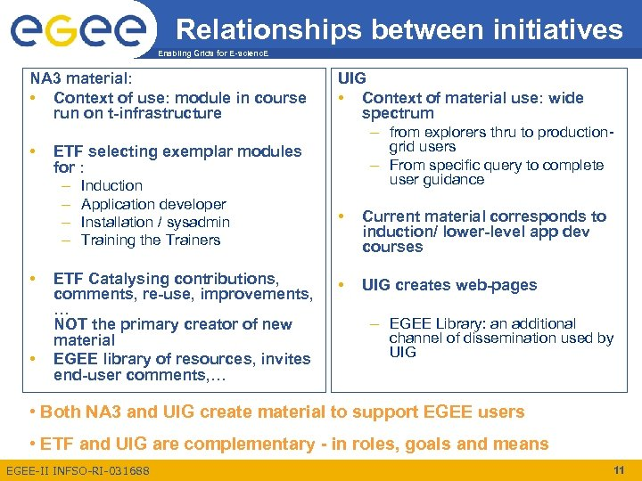 Relationships between initiatives Enabling Grids for E-scienc. E NA 3 material: • Context of