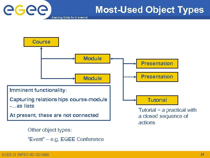 Most-Used Object Types Enabling Grids for E-scienc. E Course Module Presentation Imminent functionality: Capturing