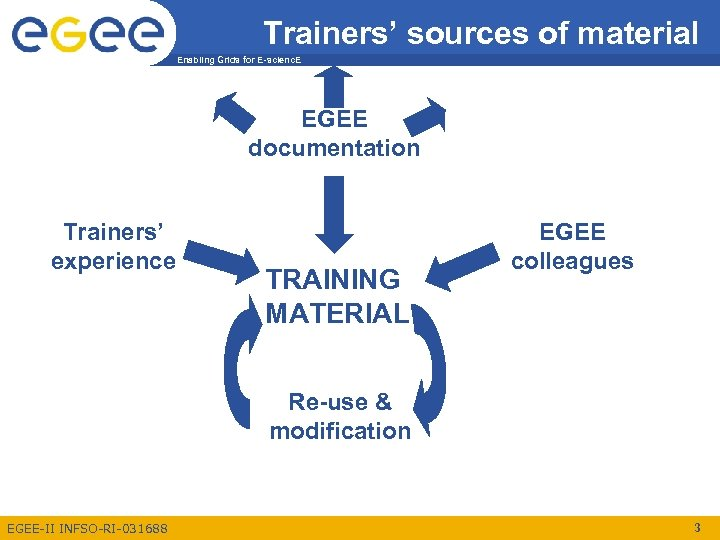 Trainers' sources of material Enabling Grids for E-scienc. E EGEE documentation Trainers' experience TRAINING