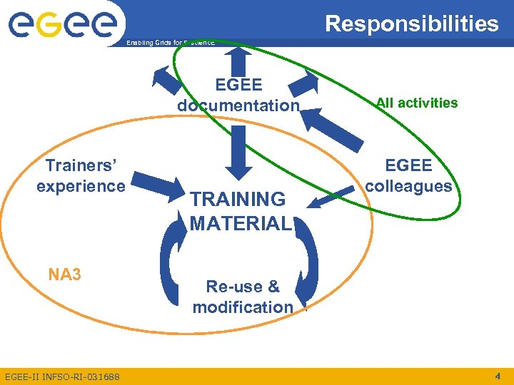 Responsibilities Enabling Grids for E-scienc. E EGEE documentation Trainers' experience NA 3 EGEE-II INFSO-RI-031688