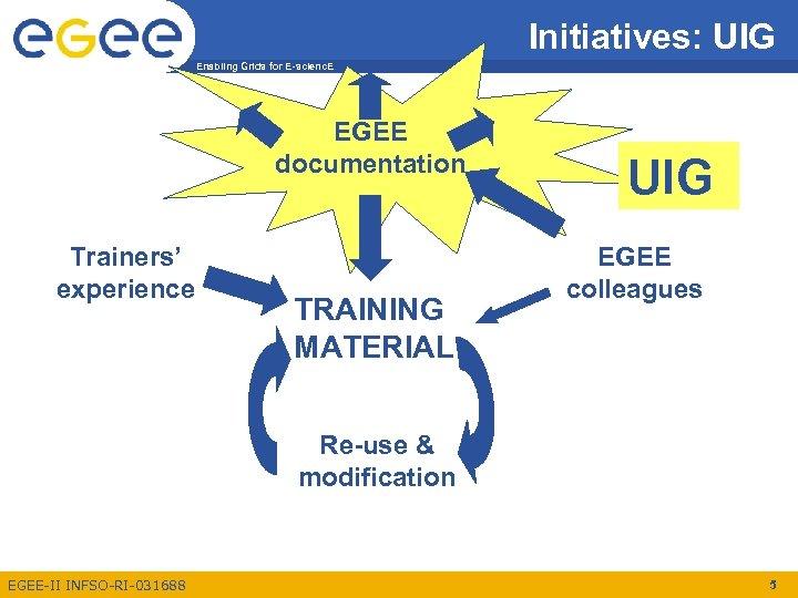 Initiatives: UIG Enabling Grids for E-scienc. E EGEE documentation Trainers' experience TRAINING MATERIAL UIG
