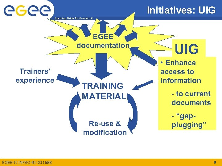 Initiatives: UIG Enabling Grids for E-scienc. E EGEE documentation Trainers' experience TRAINING MATERIAL Re-use