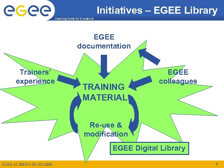 Initiatives – EGEE Library Enabling Grids for E-scienc. E EGEE documentation Trainers' experience TRAINING