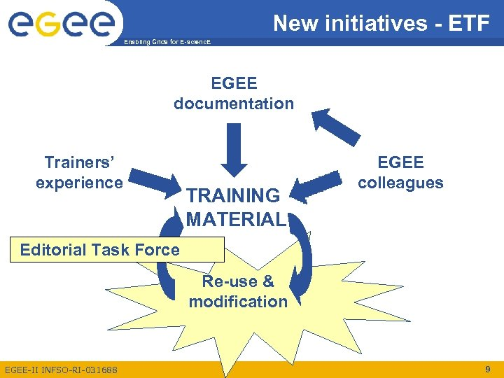 New initiatives - ETF Enabling Grids for E-scienc. E EGEE documentation Trainers' experience TRAINING