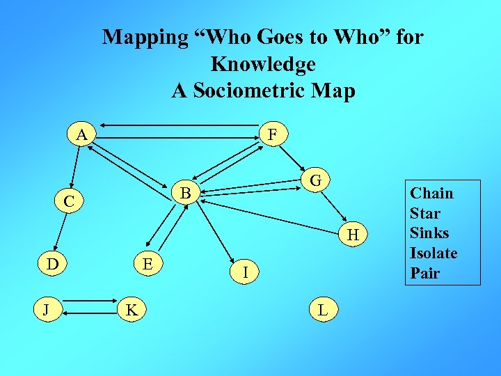 """Mapping """"Who Goes to Who"""" for Knowledge A Sociometric Map A F G B"""