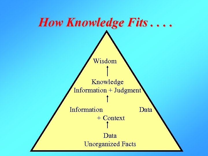 How Knowledge Fits. . Wisdom Knowledge Information + Judgment Information Data + Context Data