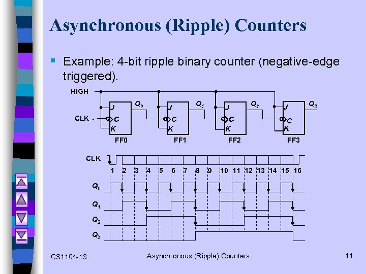 Asynchronous (Ripple) Counters § Example: 4 -bit ripple binary counter (negative-edge triggered). HIGH Q