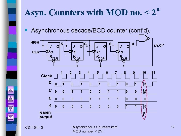 Asyn. Counters with MOD no. < 2 n § Asynchronous decade/BCD counter (cont'd). HIGH