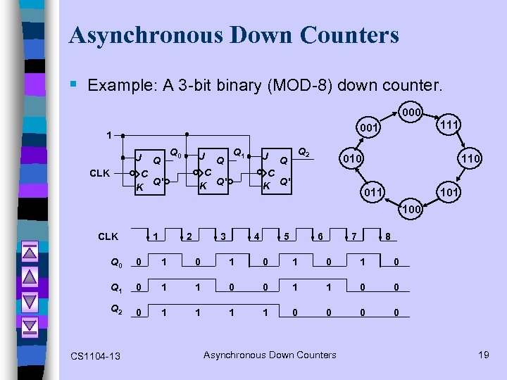 Asynchronous Down Counters § Example: A 3 -bit binary (MOD-8) down counter. 000 1