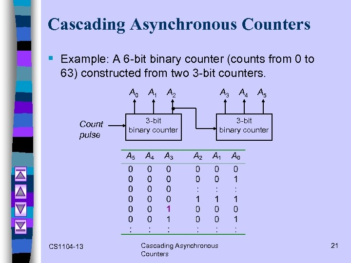 Cascading Asynchronous Counters § Example: A 6 -bit binary counter (counts from 0 to