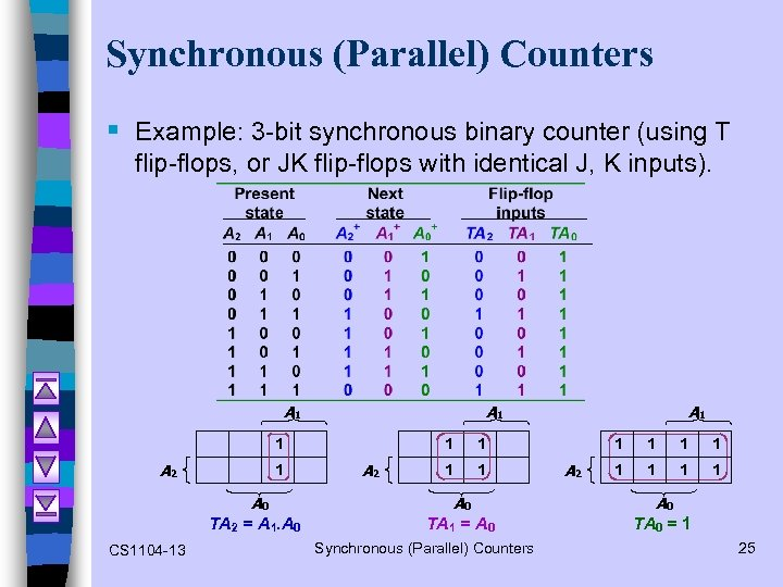 Synchronous (Parallel) Counters § Example: 3 -bit synchronous binary counter (using T flip-flops, or