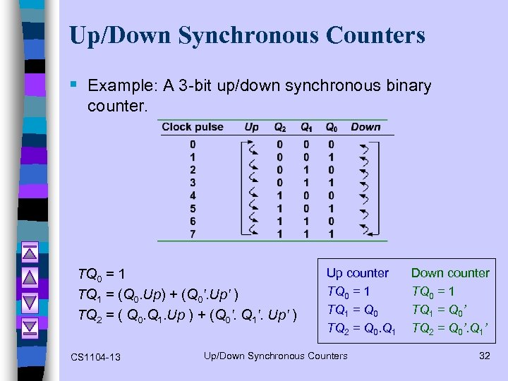 Up/Down Synchronous Counters § Example: A 3 -bit up/down synchronous binary counter. TQ 0