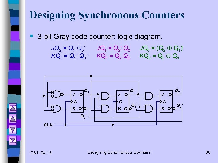 Designing Synchronous Counters § 3 -bit Gray code counter: logic diagram. JQ 2 =