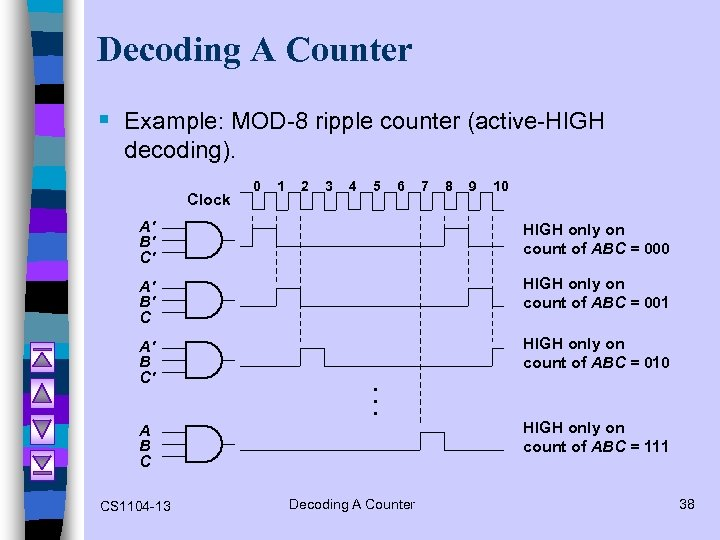 Decoding A Counter § Example: MOD-8 ripple counter (active-HIGH decoding). Clock 0 1 2