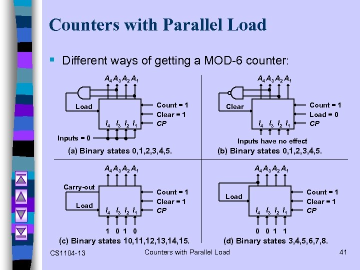 Counters with Parallel Load § Different ways of getting a MOD-6 counter: A 4