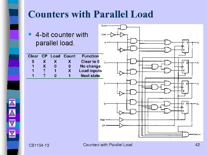 Counters with Parallel Load § 4 -bit counter with parallel load. CS 1104 -13
