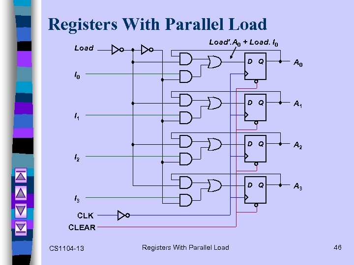Registers With Parallel Load'. A 0 + Load. I 0 D Q A 1