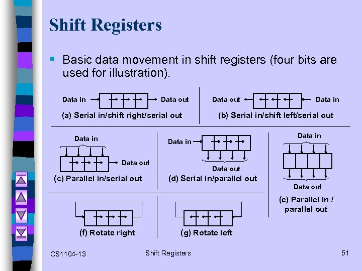 Shift Registers § Basic data movement in shift registers (four bits are used for