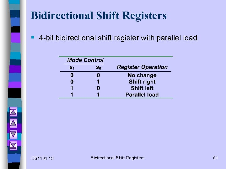 Bidirectional Shift Registers § 4 -bit bidirectional shift register with parallel load. CS 1104