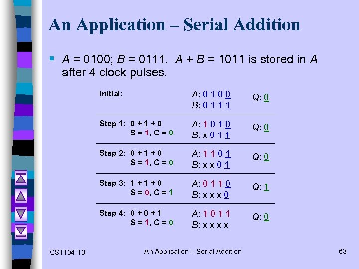 An Application – Serial Addition § A = 0100; B = 0111. A +